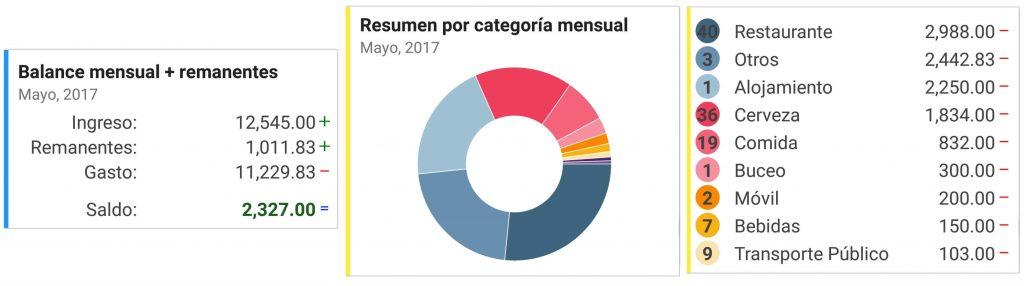 Gastos MXN Mayo